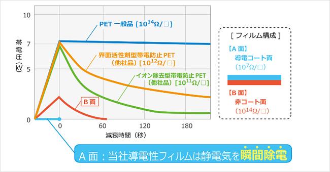 緩衝材・断熱材・梱包資材・静電気対策のプラスチック加工技術なら長岡産業